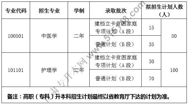 甘肃中医药大学招生计划